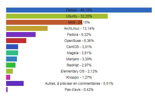 Quel environnement graphique utilisez-vous sur votre distribution Linux en 2018 ?